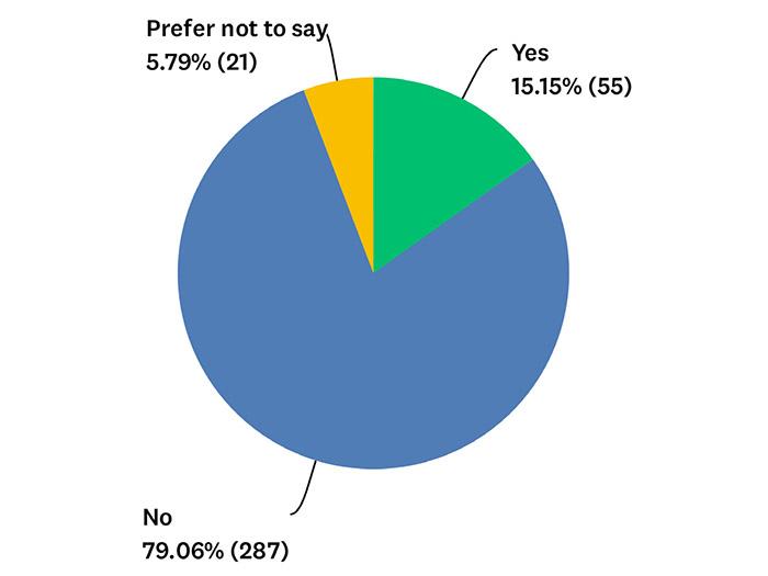 Q16 Chart