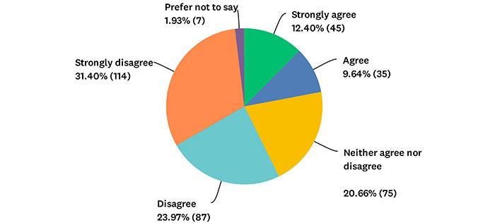 Q18 Chart
