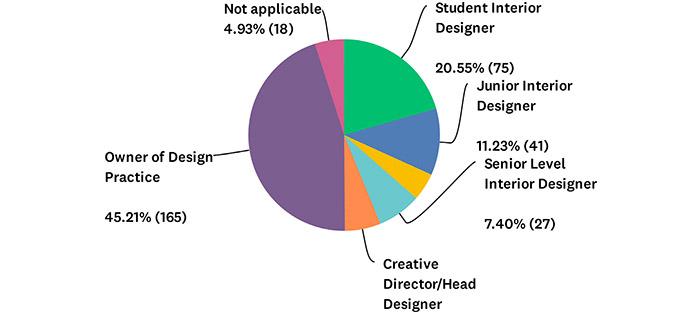 Q2 Chart