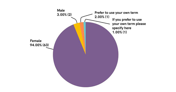 Q20 Gender Breakdown