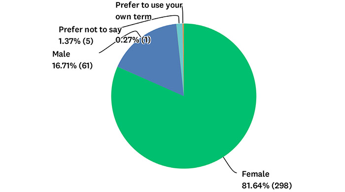 Q8 Chart