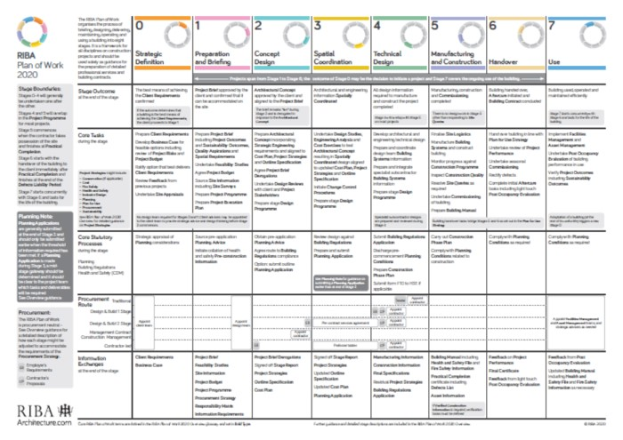 Plan of Work Template
